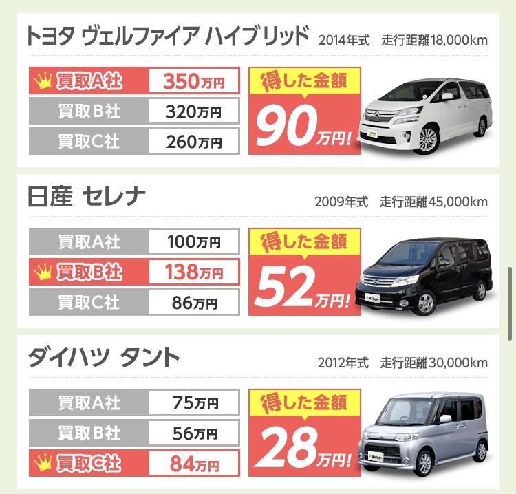 車を高く売る方法